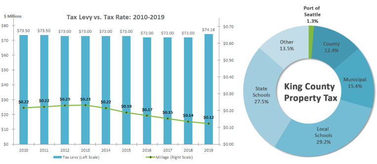 Economic Impact and Tax Levy | Port of Seattle
