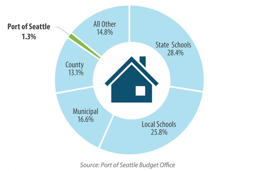 King County Property Taxes by Source 2019