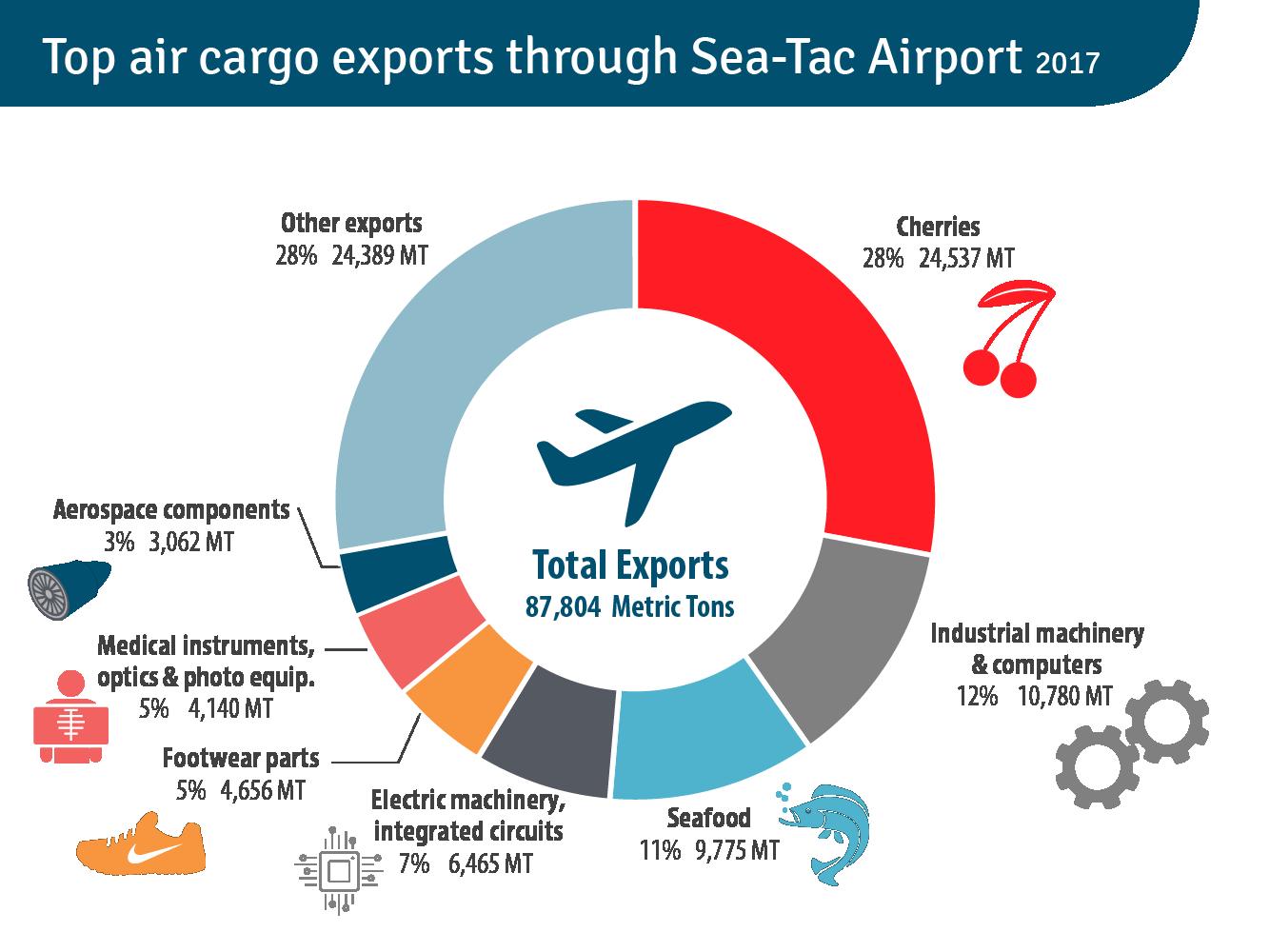 Air cargo graph