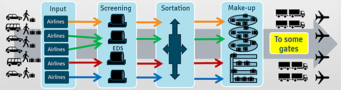 Current baggage handling system diagram