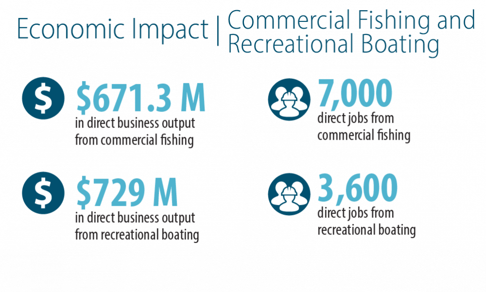 Commercial Fishing and Recreational Boating Industries Economic Impact numbers
