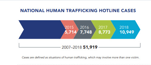 chart showing the growth in reporting on human trafficking