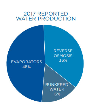 Graphic of water production on NCL ships