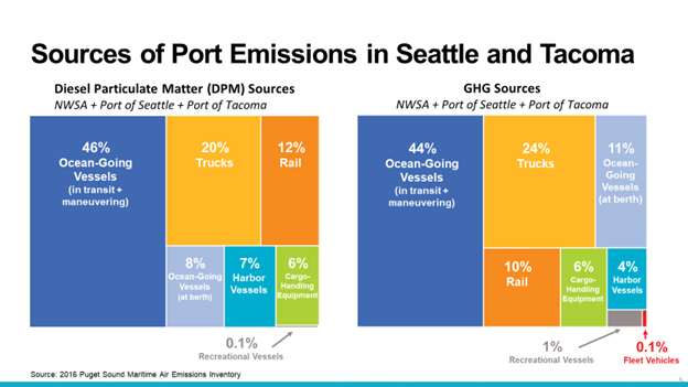 Ports of Seattle and Tacoma Emissions graph