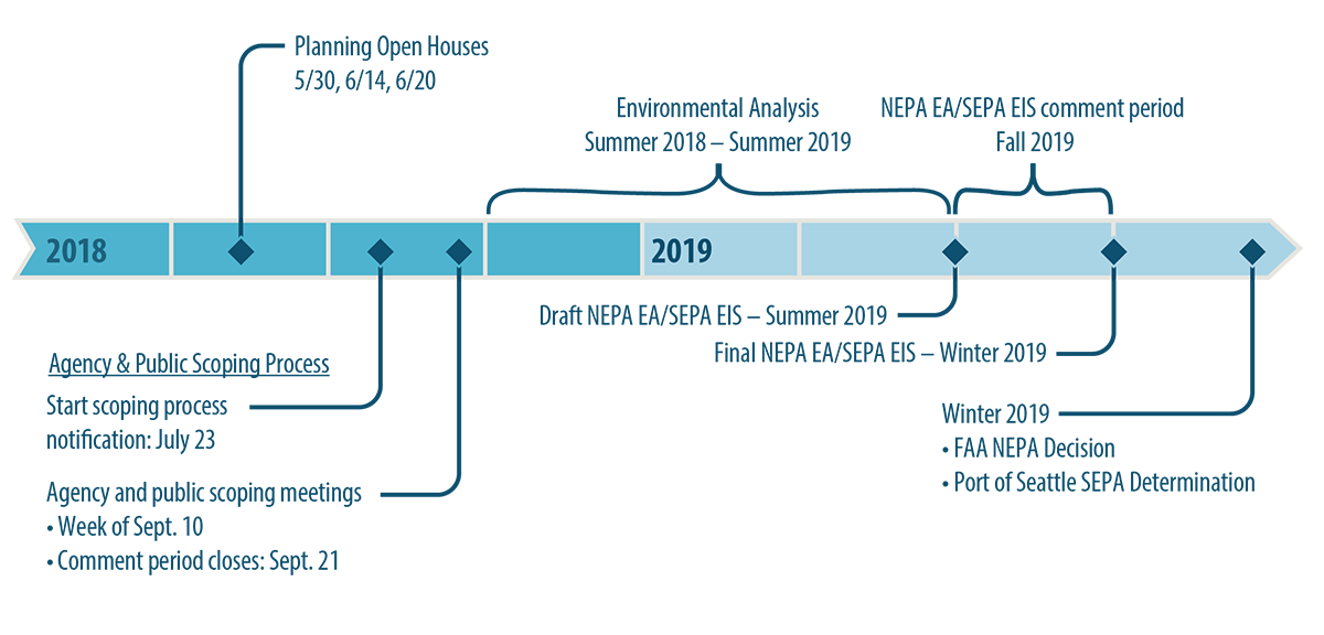 Sustainable Airport Master Plan (SAMP) 2018-2019 Timeline