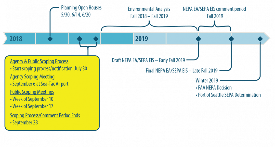 Sustainable Airport Master Plan Timeline