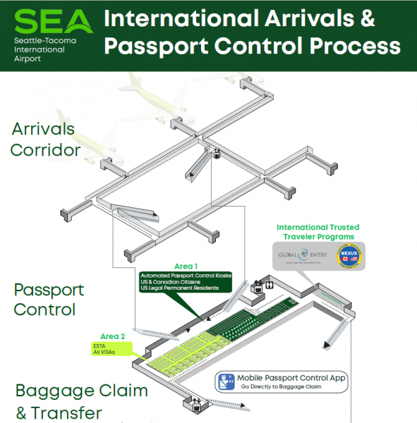 SEA Airport International Arrivals Passport Control Process
