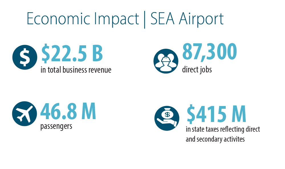 Seattle-Tacoma International Airport economic impact numbers