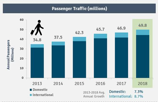 Graph showing the growth in passengers at Sea-Tac airport