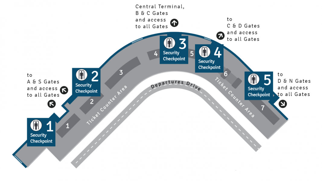Security Checkpoint Map