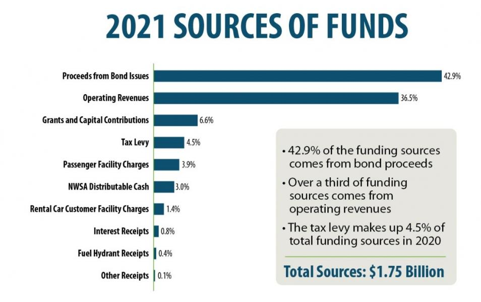 2021 sources of funds