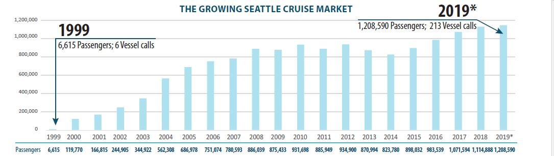Chart image showing growth of Seattle cruise market
