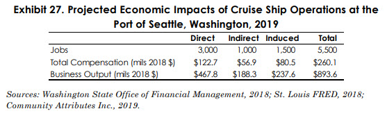 Economic impact of cruise chart