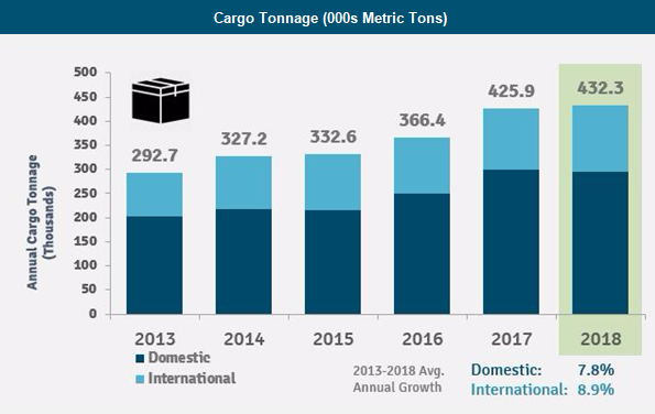 Graph with growth of Sea-Tac cargo in 2018