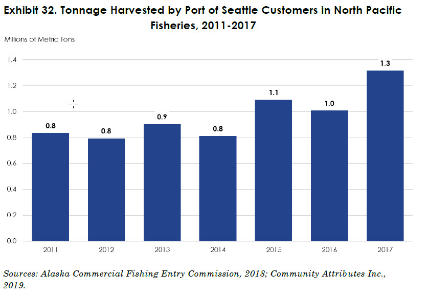 Graphic showing fishing tonnage by Port of Seattle customers