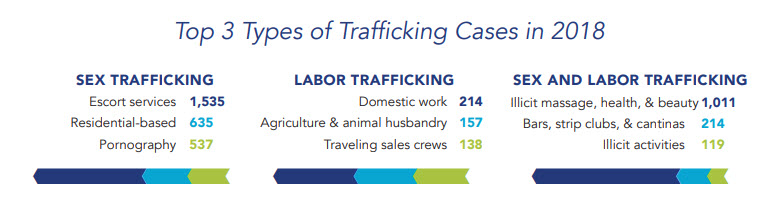 chart of top 3 human trafficking forms