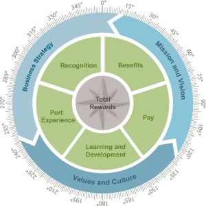 The Total Rewards Compass shows how each reward category fits within the Port's broader goals and strategies.
